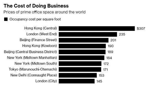 香港中环写字楼租金全球第一北京上海也榜上有名