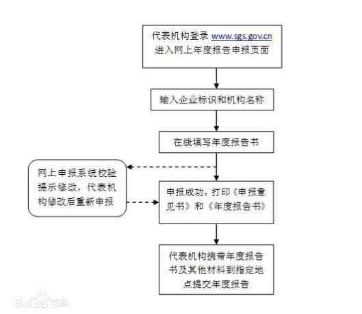 营业执照年检流程是什么?营业执照年检网上申报怎么报?